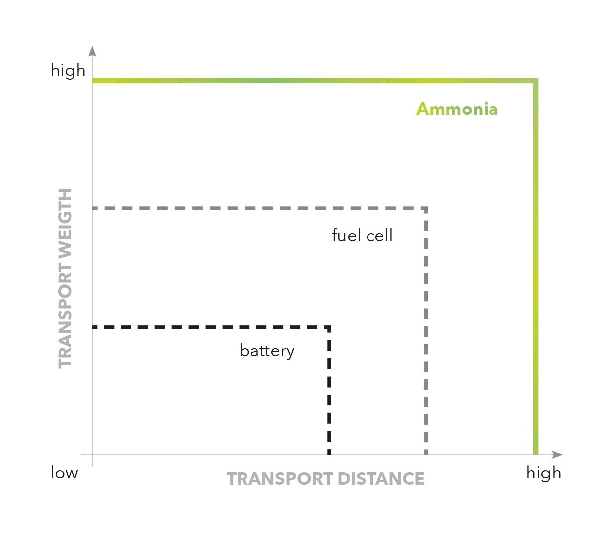 Challenges heavy duty transportation
