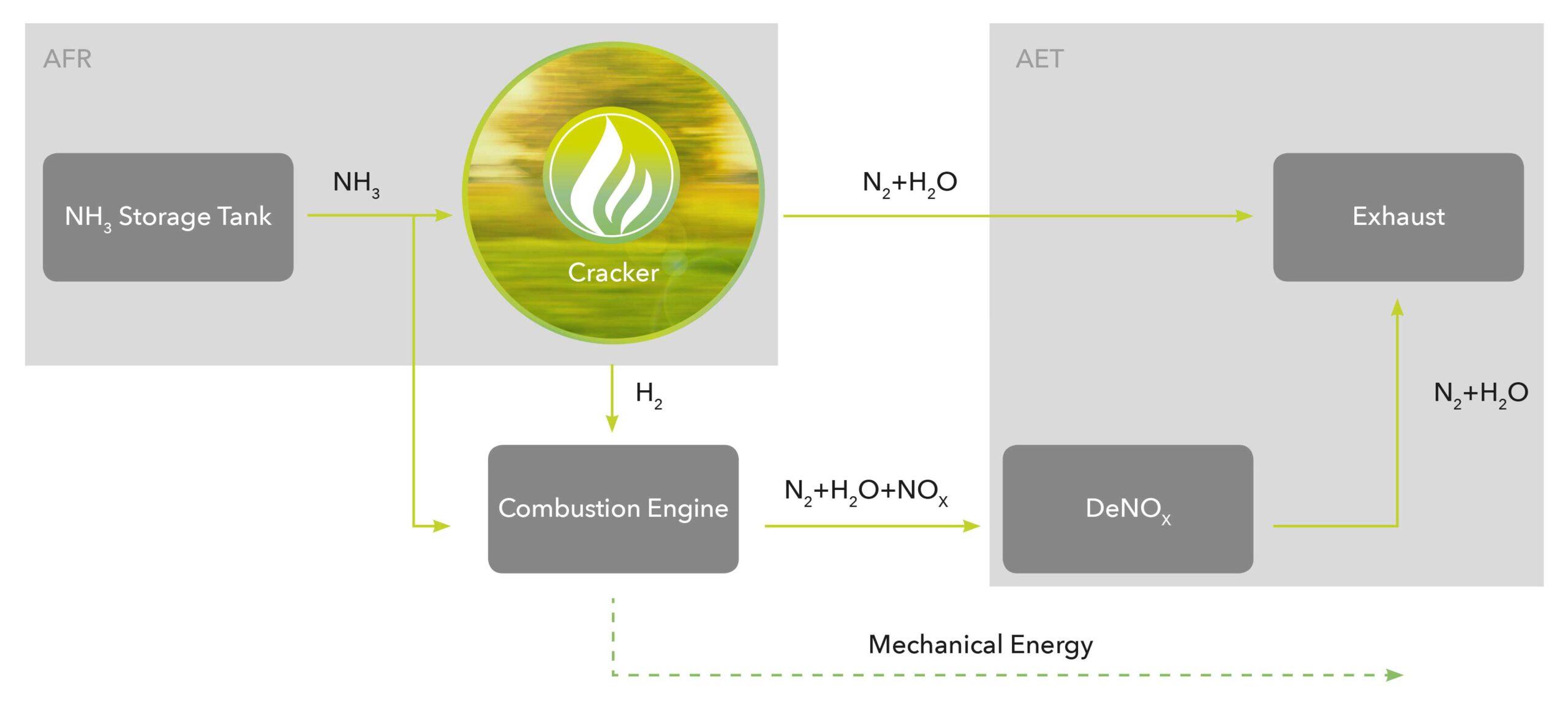 Ammonigy Fuel Refinement Ammonigy Exhaust Treatment